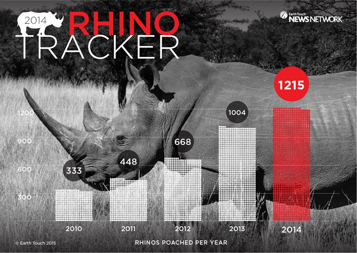 Rhino Tracker January 2015 2015 01 09